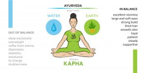 Kapha dosha qualities (when in balance and when imbalanced)