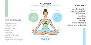 Vata dosha characteristics listed (when in balance and imbalance)